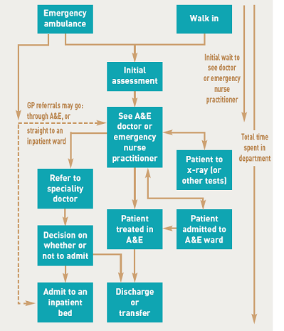 A&E Flow diagram